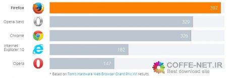 دانلود مرورگر قدرتمند Mozilla FireFox V35.1 Final 2014  فایرفاکس ورژن 35.1